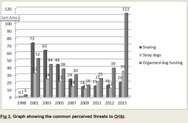 graph sommon percieved threats to oribi
