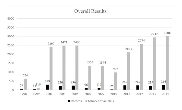Total national survey results and number of records as compared to previous year's results. EKZNW reserve counts were included in 2003, 2005, 2011, 2012, 2013 and 2014. 1998-2003 only included KZN province, thereafter the survey had a national focus. All of these values have been revised based on the discovery of historical data records previously not included.